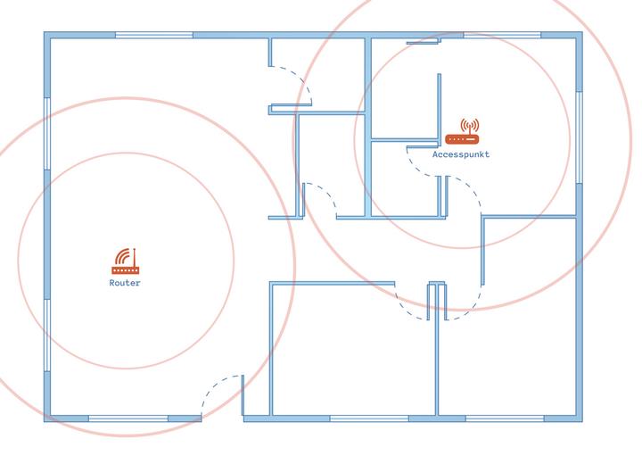 Bild på en planlösning med en router och en accesspunkt